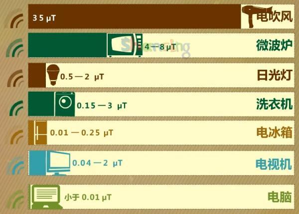 各种常用电器的辐射值